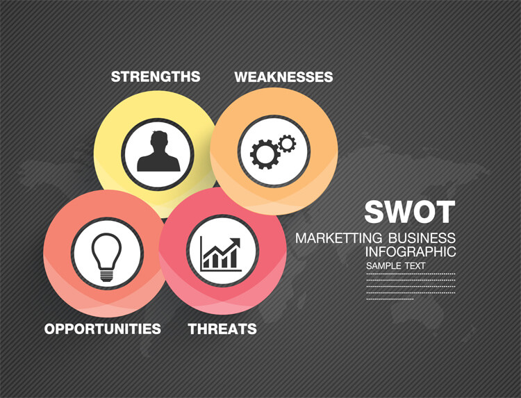 SWOT template for Adobe