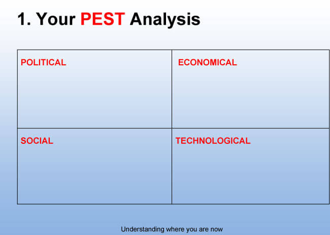 introduction to pest analysis Strategic analysis of lufthansa's introduction of eurowings - maxim lachmann - term paper - business economics - operations research - publish your bachelor's or.