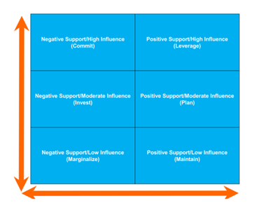Stakeholder Analysis Template (Feature)