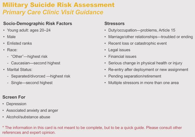 Suicidal Ideation Assessment