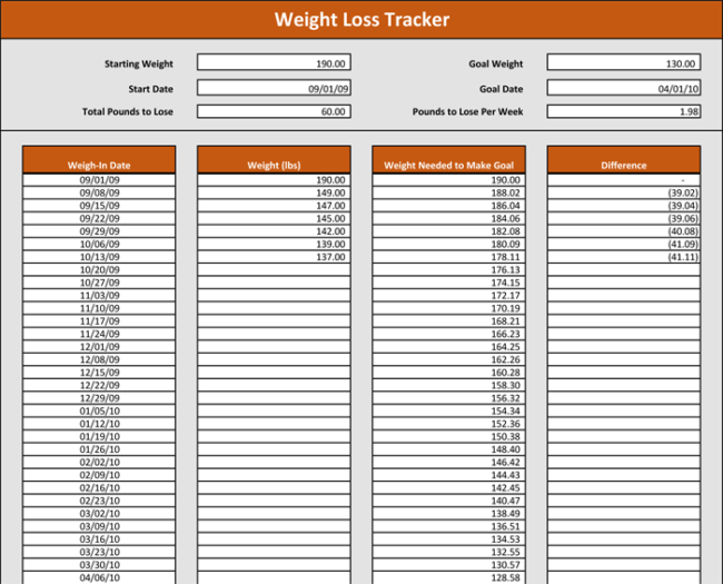 weight tracking template 5 best tracker spreadsheets